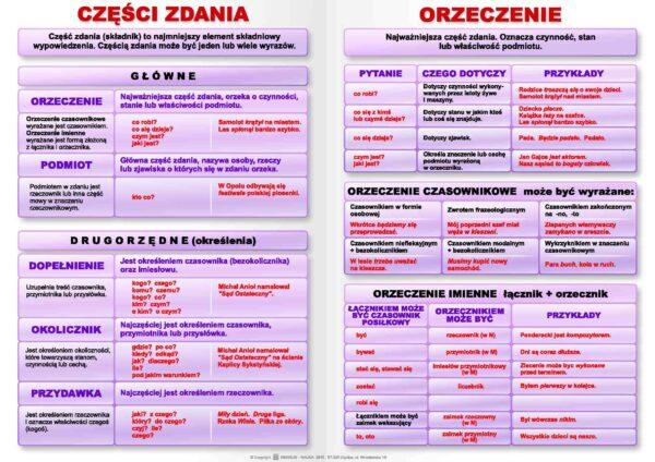 składnia - tablica edukacyjna z języka polskiego