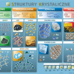 chemia - plansze edukacyjne