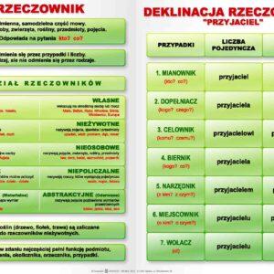 fleksja - plansze edukacyjne z języka polskiego