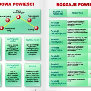literatura - plansze edukacyjne z języka polskiego
