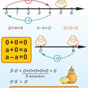 matematyka plansze I-III