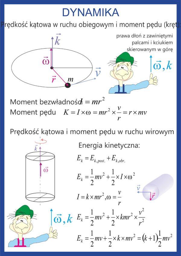 plansze fizyka szkoła średnia