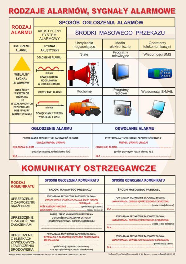 Sygnały alarmowe 2013 plansza
